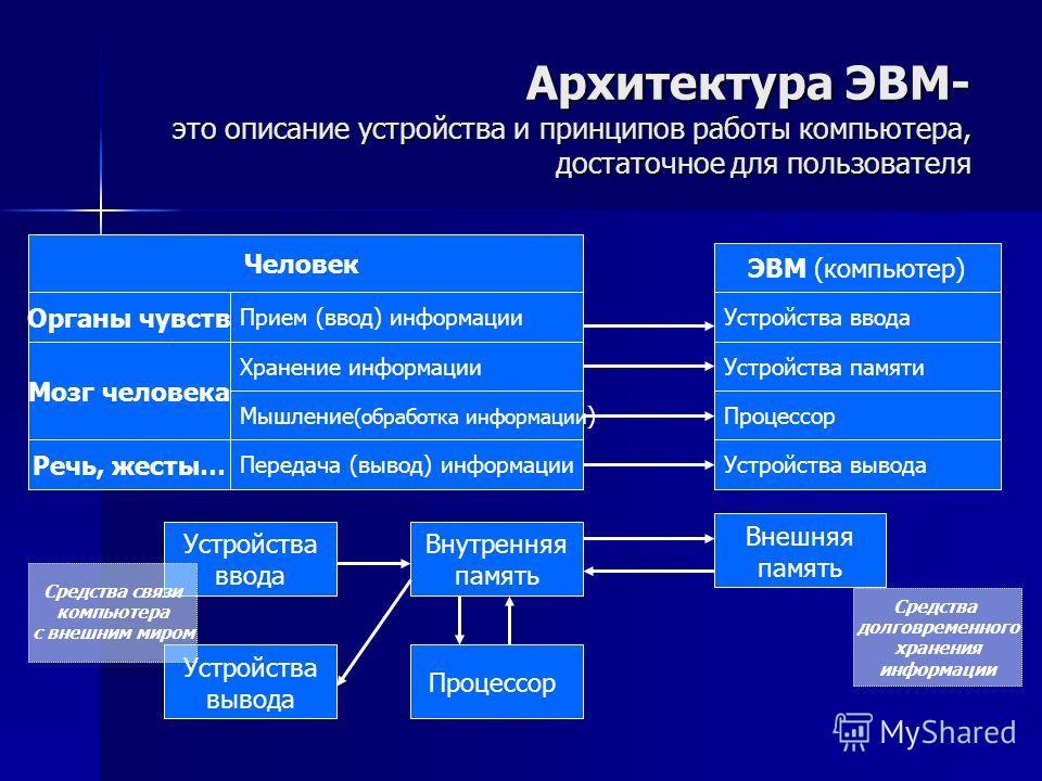 Архитектура ЭВМ- это описание устройства и принципов работы компьютера, достаточное для пользователя Человек Органы чувств Мышление (обработка информации ) Прием (ввод) информации ЭВМ (компьютер) Хранение информации Мозг человека Речь, жесты… Устройс