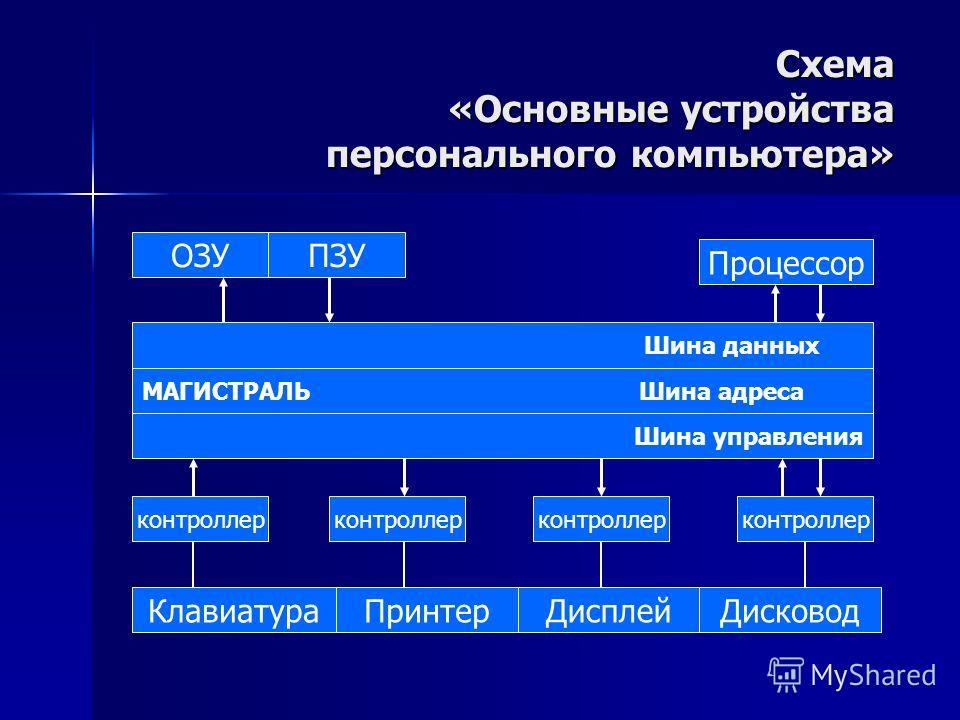 Схема «Основные устройства персонального компьютера» ОЗУПЗУ Процессор Шина данных МАГИСТРАЛЬ Шина адреса Шина управления контроллер КлавиатураПринтерДисплейДисковод