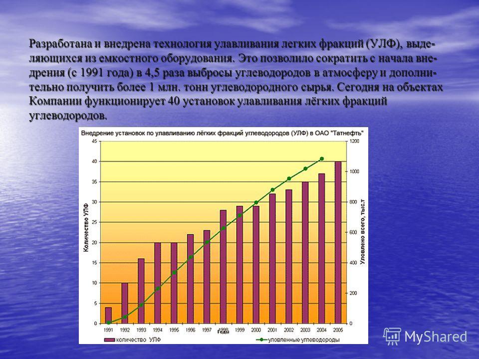Разработана и внедрена технология улавливания легких фракций (УЛФ), выде- ляющихся из емкостного оборудования. Это позволило сократить с начала вне- дрения (с 1991 года) в 4,5 раза выбросы углеводородов в атмосферу и дополни- тельно получить более 1