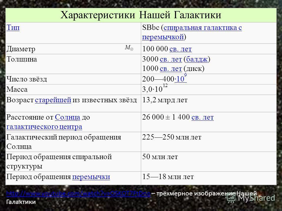 Характеристики Нашей Галактики ТипSBbc (спиральная галактика с перемычкой)спиральная галактика с перемычкой Диаметр100 000 св. летсв. лет Толщина3000 св. лет (балдж) 1000 св. лет (диск)св. летбалджсв. лет Число звёзд200400·10 9·10 9 Масса3,0·10 12 Во