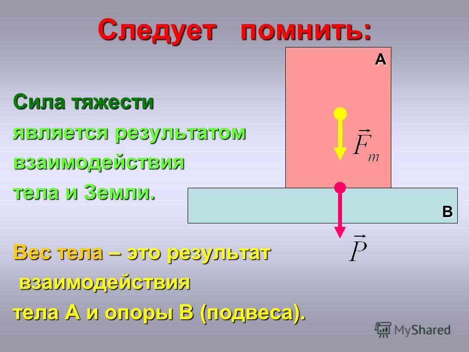 Следует помнить: Сила тяжести является результатом взаимодействия тела и Земли. Вес тела – это результат взаимодействия взаимодействия тела А и опоры В (подвеса). В А