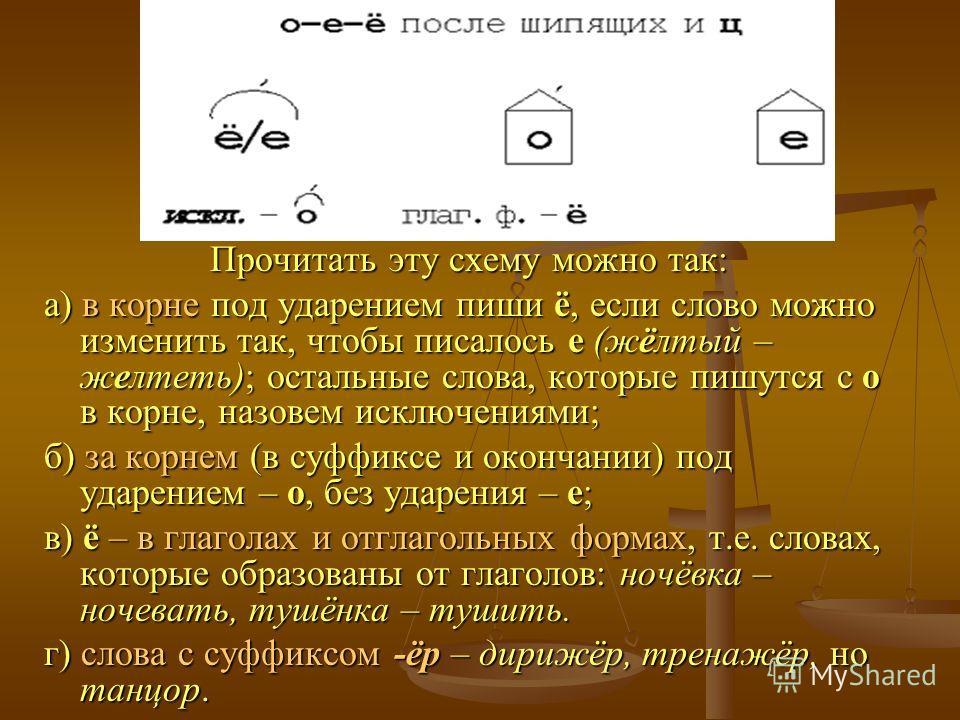 Прочитать эту схему можно так: а) в корне под ударением пиши ё, если слово можно изменить так, чтобы писалось е (жёлтый – желтеть); остальные слова, которые пишутся с о в корне, назовем исключениями; б) за корнем (в суффиксе и окончании) под ударение
