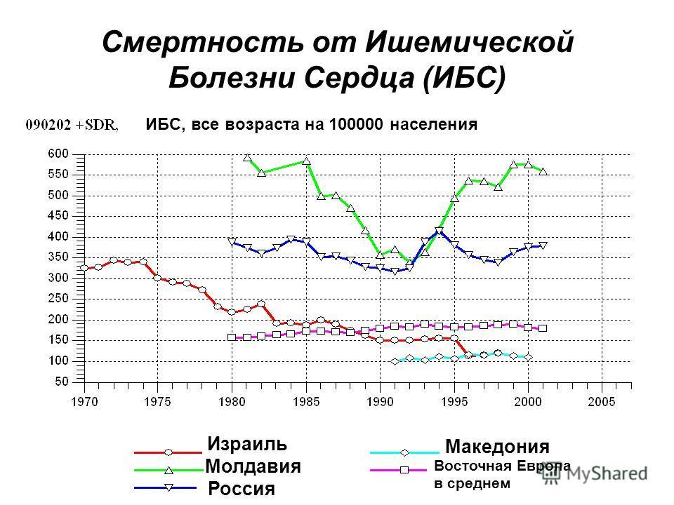 Смертность от Ишемической Болезни Сердца (ИБС) Израиль Молдавия Россия Македония Восточная Европа в среднем ИБС, все возраста на 100000 населения