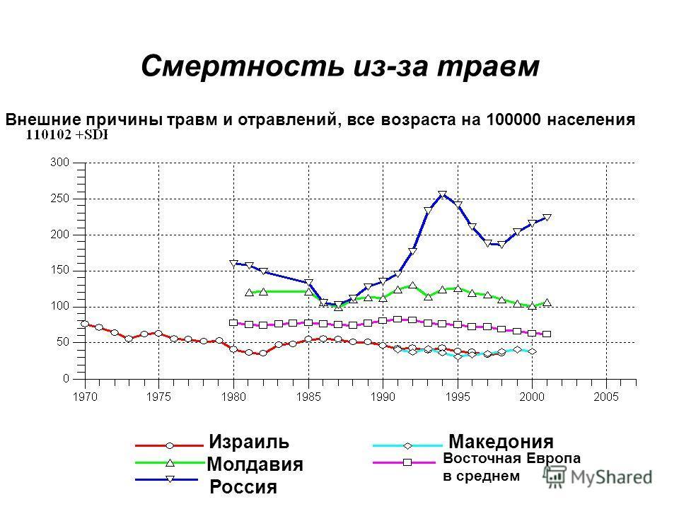 Смертность из-за травм Израиль Молдавия Россия Македония Восточная Европа в среднем Внешние причины травм и отравлений, все возраста на 100000 населения