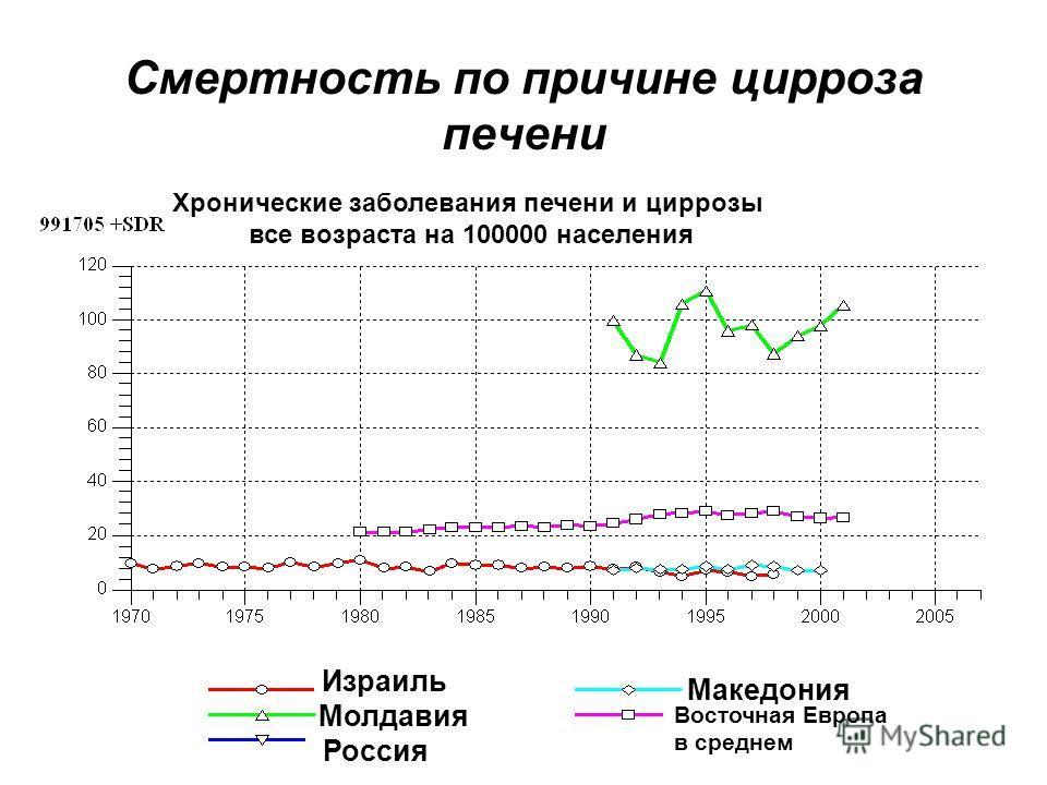 Смертность по причине цирроза печени Израиль Молдавия Россия Македония Восточная Европа в среднем Хронические заболевания печени и циррозы все возраста на 100000 населения