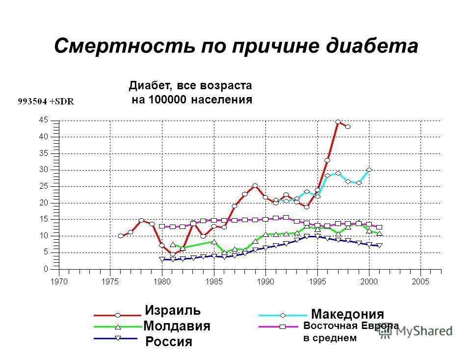 Смертность по причине диабета Израиль Молдавия Россия Македония Восточная Европа в среднем Диабет, все возраста на 100000 населения