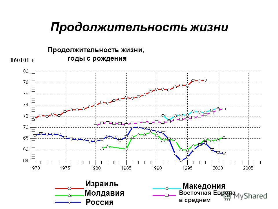Продолжительность жизни Израиль Молдавия Россия Македония Восточная Европа в среднем Продолжительность жизни, годы с рождения