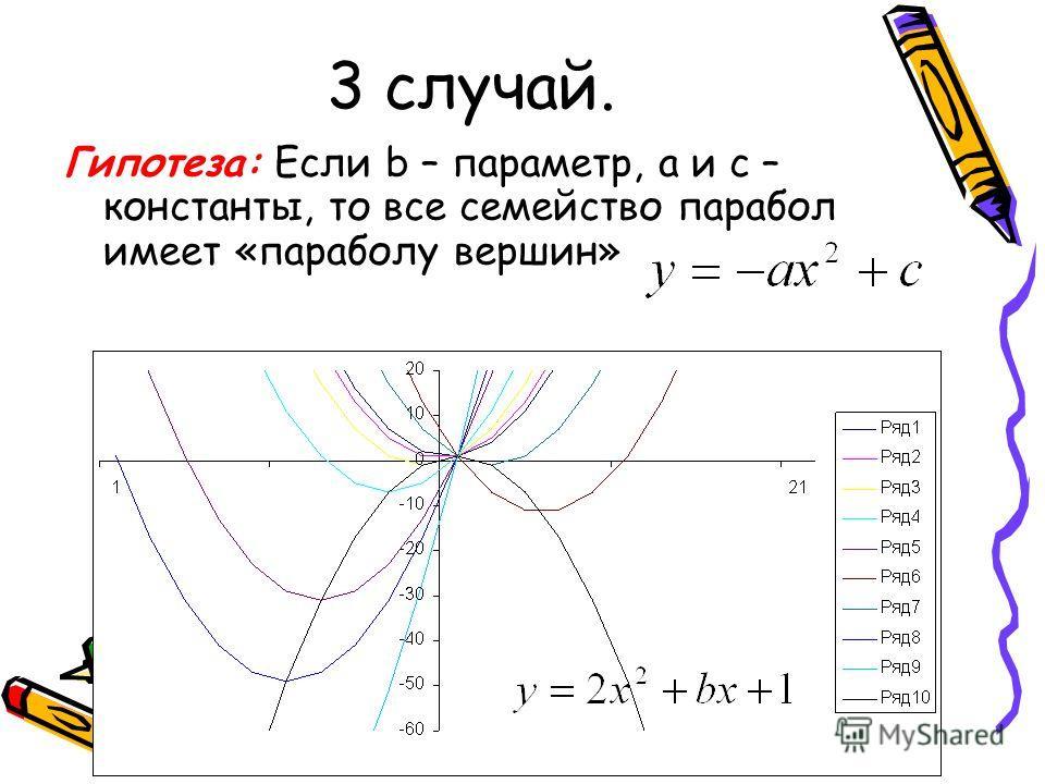 3 случай. Гипотеза: Если b – параметр, а и с – константы, то все семейство парабол имеет «параболу вершин»