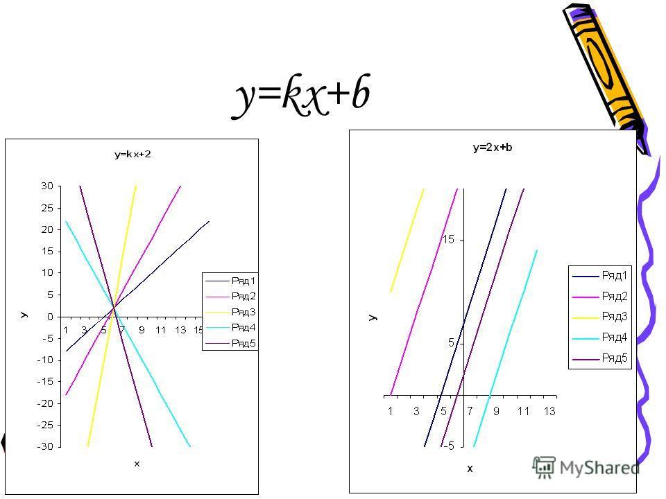 y=kx+b