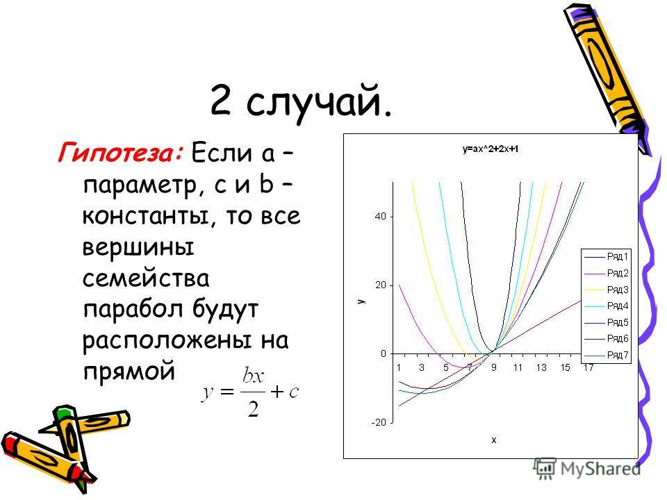 2 случай. Гипотеза: Если а – параметр, с и b – константы, то все вершины семейства парабол будут расположены на прямой