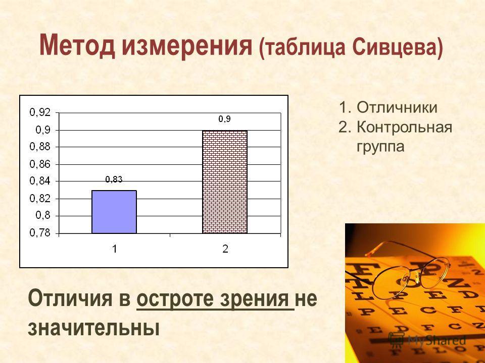 Метод измерения (таблица Сивцева) Отличия в остроте зрения не значительны 1.Отличники 2.Контрольная группа