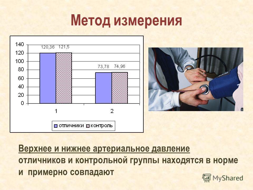 Метод измерения Верхнее и нижнее артериальное давление отличников и контрольной группы находятся в норме и примерно совпадают