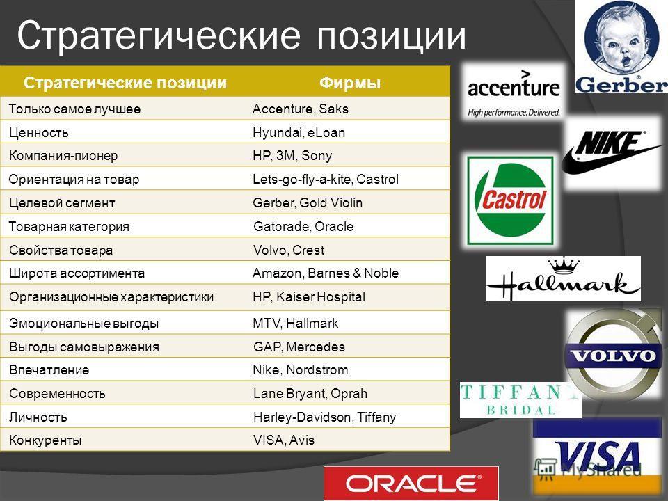 Стратегические позиции Фирмы Только самое лучшееAccenture, Saks ЦенностьHyundai, eLoan Компания-пионерHP, 3M, Sony Ориентация на товарLets-go-fly-a-kite, Castrol Целевой сегментGerber, Gold Violin Товарная категорияGatorade, Oracle Свойства товараVol