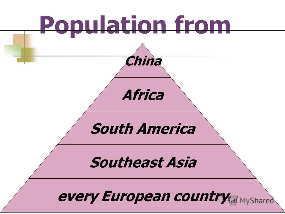 Population from China Africa South America Southeast Asia every European country