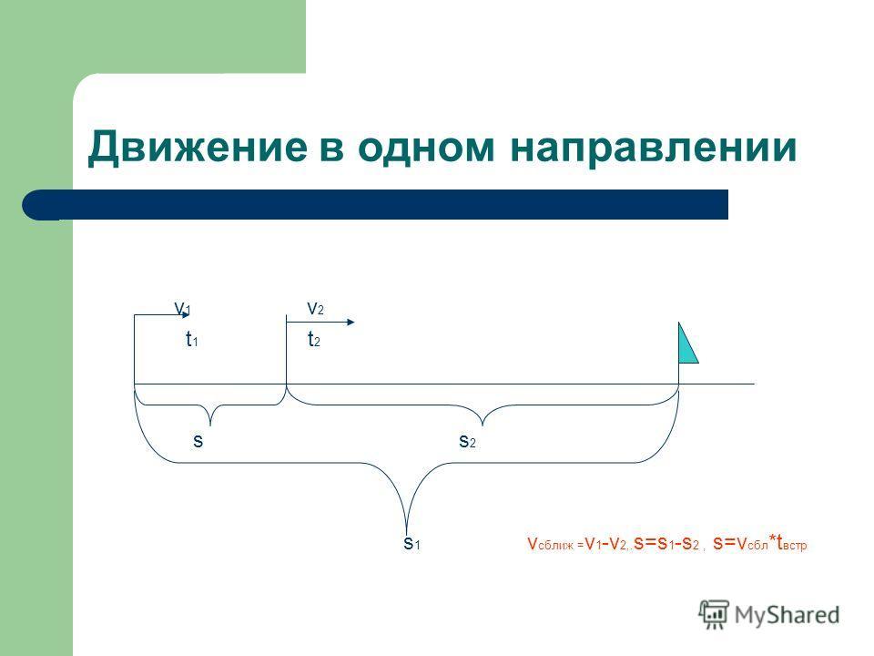 Движение в одном направлении v 1 v 2 t 1 t 2 s s 2 s 1 v сближ = v 1 -v 2,. s=s 1 -s 2, s=v сбл *t встр