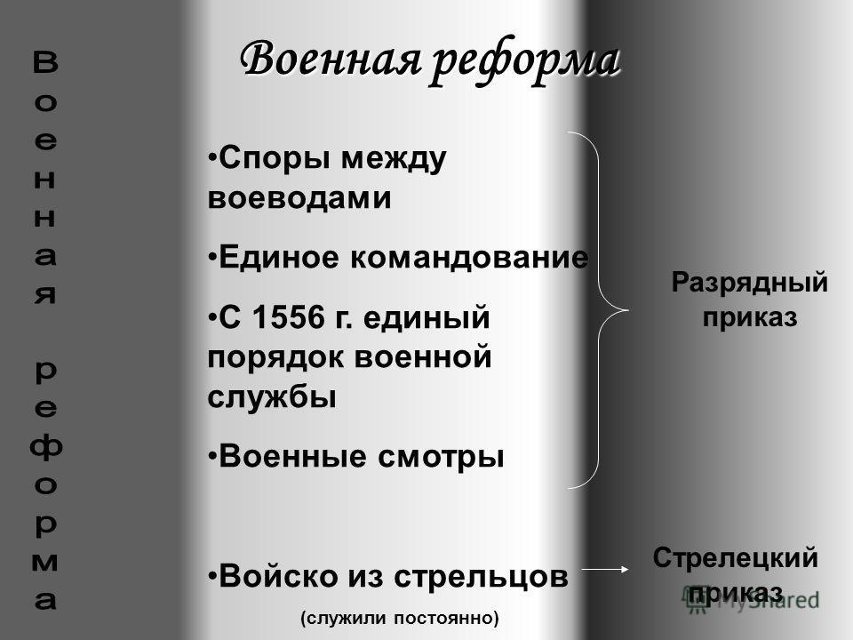 Военная реформа Споры между воеводами Единое командование С 1556 г. единый порядок военной службы Военные смотры Войско из стрельцов (служили постоянно) Разрядный приказ Стрелецкий приказ