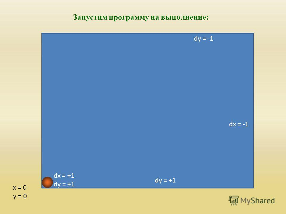 dx = -1 dy = -1 x = 0 y = 0 Запустим программу на выполнение: dx = -1 dy = +1 dx = +1 dy = +1