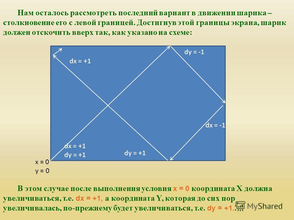 Нам осталось рассмотреть последний вариант в движении шарика – столкновение его с левой границей. Достигнув этой границы экрана, шарик должен отскочить вверх так, как указано на схеме: dy = -1 dy = +1 dx = +1 x = 0 y = 0 В этом случае после выполнени