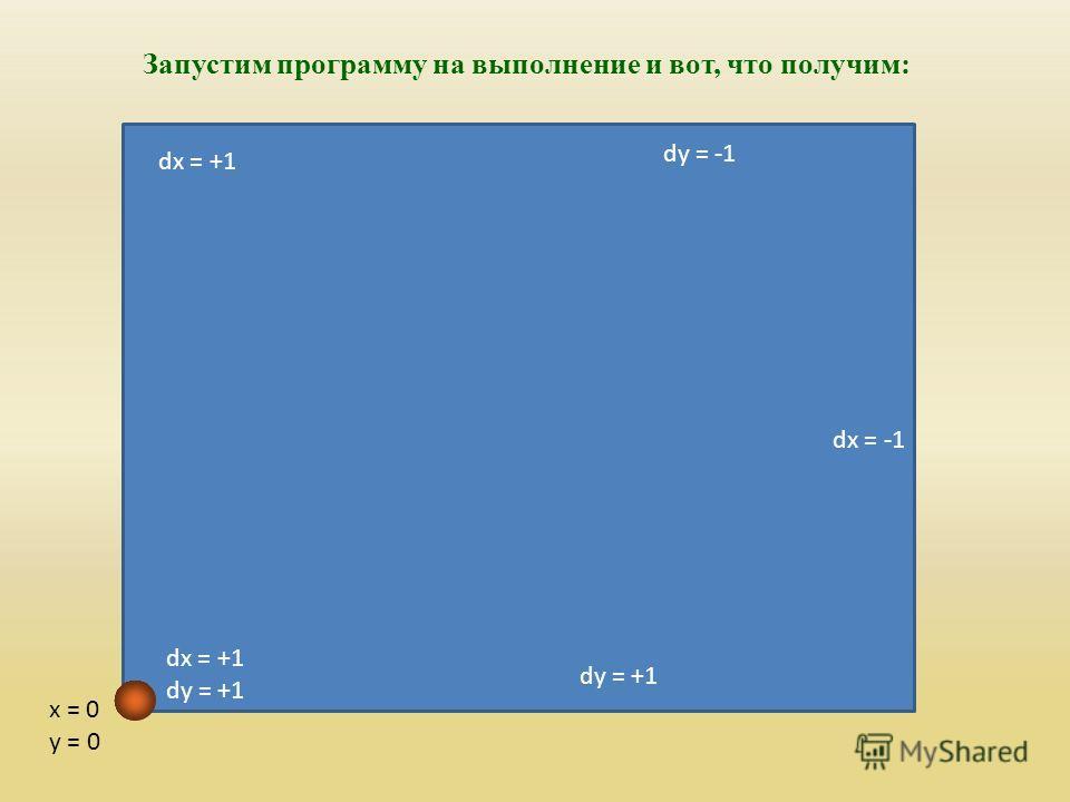 dy = -1 dy = +1 dx = +1 x = 0 y = 0 Запустим программу на выполнение и вот, что получим: dx = -1 dx = +1 dy = +1