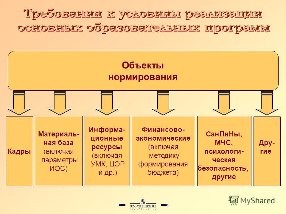 Кадры Материаль- ная база (включая параметры ИОС) Информа- ционные ресурсы (включая УМК, ЦОР и др.) СанПиНы, МЧС, психологи- ческая безопасность, другие Дру- гие Финансово- экономические (включая методику формирования бюджета) Объекты нормирования