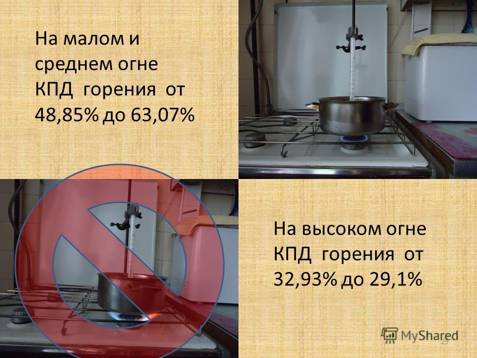 23 На малом и среднем огне КПД горения от 48,85% до 63,07% На высоком огне КПД горения от 32,93% до 29,1%