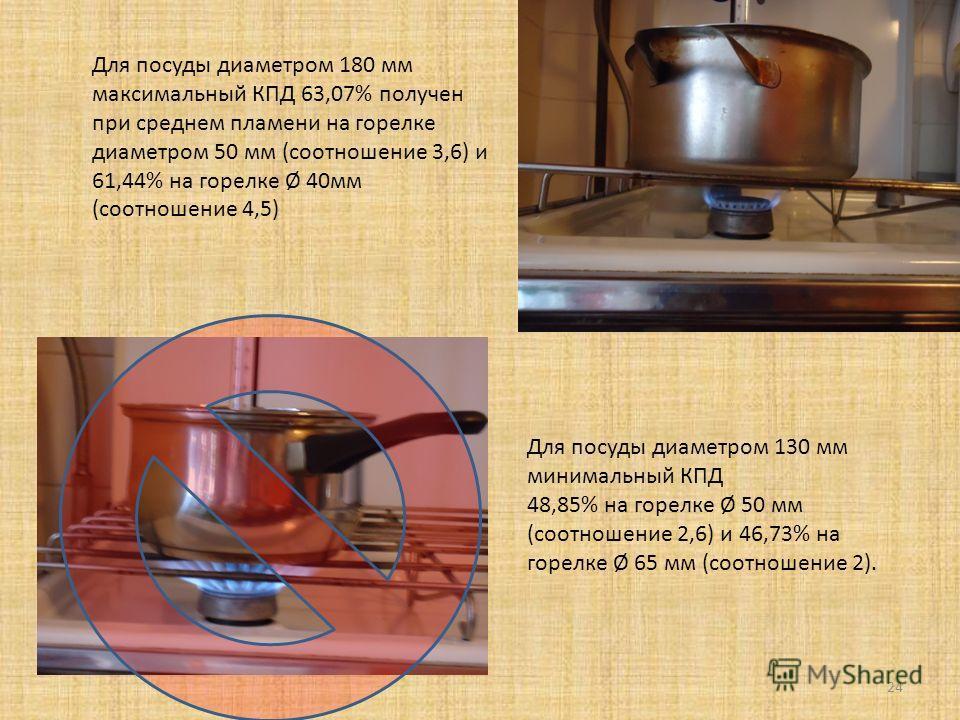 24 Для посуды диаметром 180 мм максимальный КПД 63,07% получен при среднем пламени на горелке диаметром 50 мм (соотношение 3,6) и 61,44% на горелке Ø 40мм (соотношение 4,5) Для посуды диаметром 130 мм минимальный КПД 48,85% на горелке Ø 50 мм (соотно