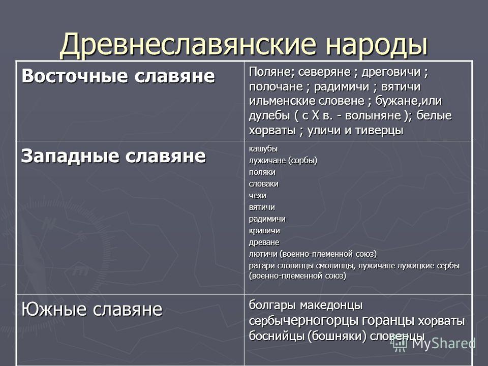 Древнеславянские народы Восточные славяне Поляне; северяне ; дреговичи ; полочане ; радимичи ; вятичи ильменские словене ; бужане,или дулебы ( с Х в. - волыняне ); белые хорваты ; уличи и тиверцы Западные славяне кашубы лужичане (сорбы) полякисловаки