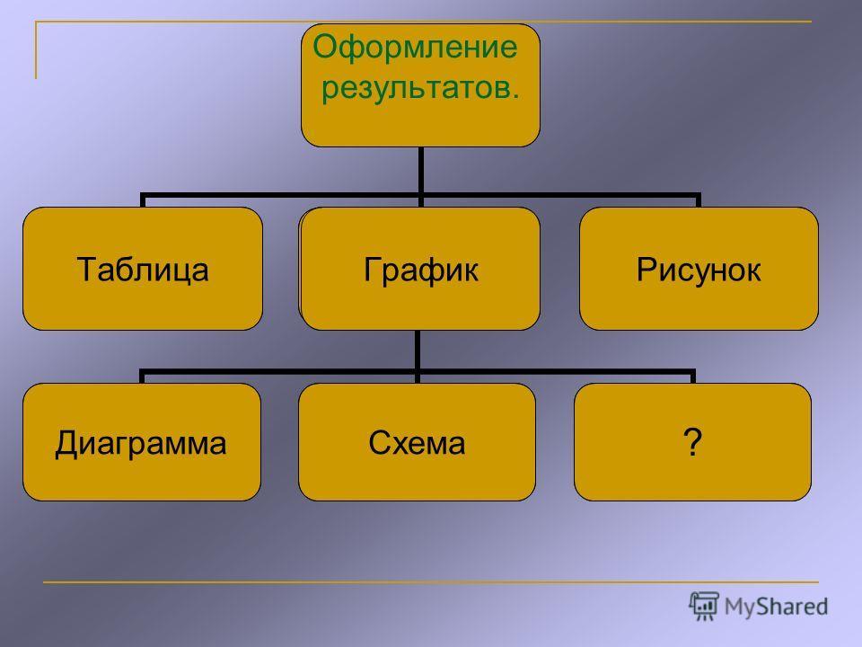 ДиаграммаСхема? Оформление результатов. ТаблицаГрафикРисунок ДиаграммаСхема? Оформление результатов. ТаблицаГрафикРисунок