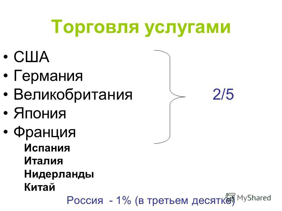 Торговля услугами США Германия Великобритания 2/5 Япония Франция Испания Италия Нидерланды Китай Россия - 1% (в третьем десятке)