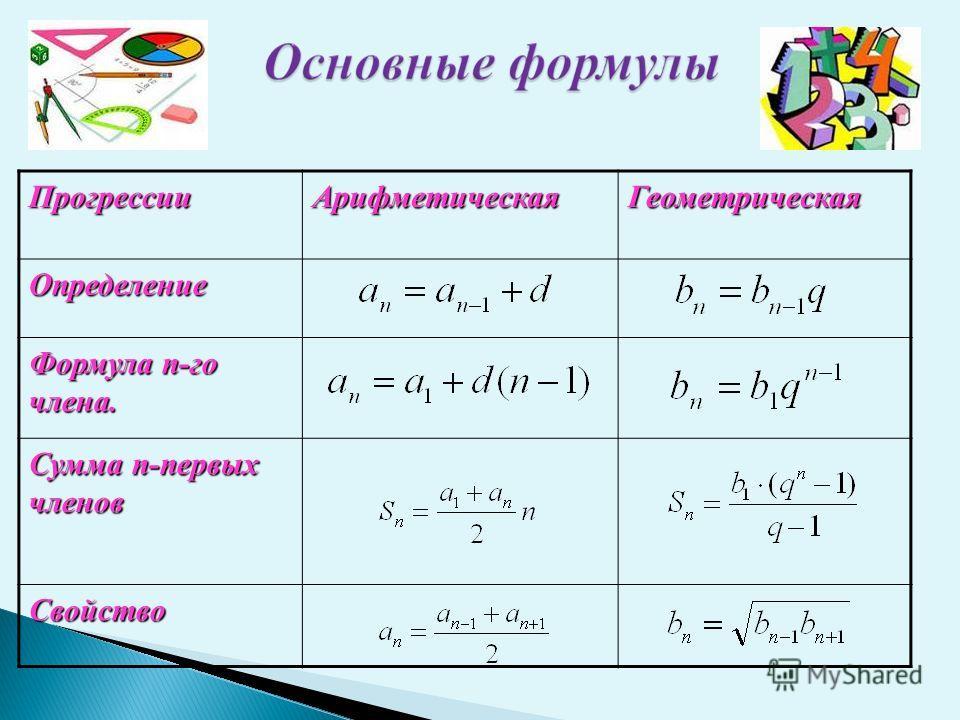 ПрогрессииАрифметическаяГеометрическаяОпределение Формула n-го члена. Сумма n-первых членов Свойство
