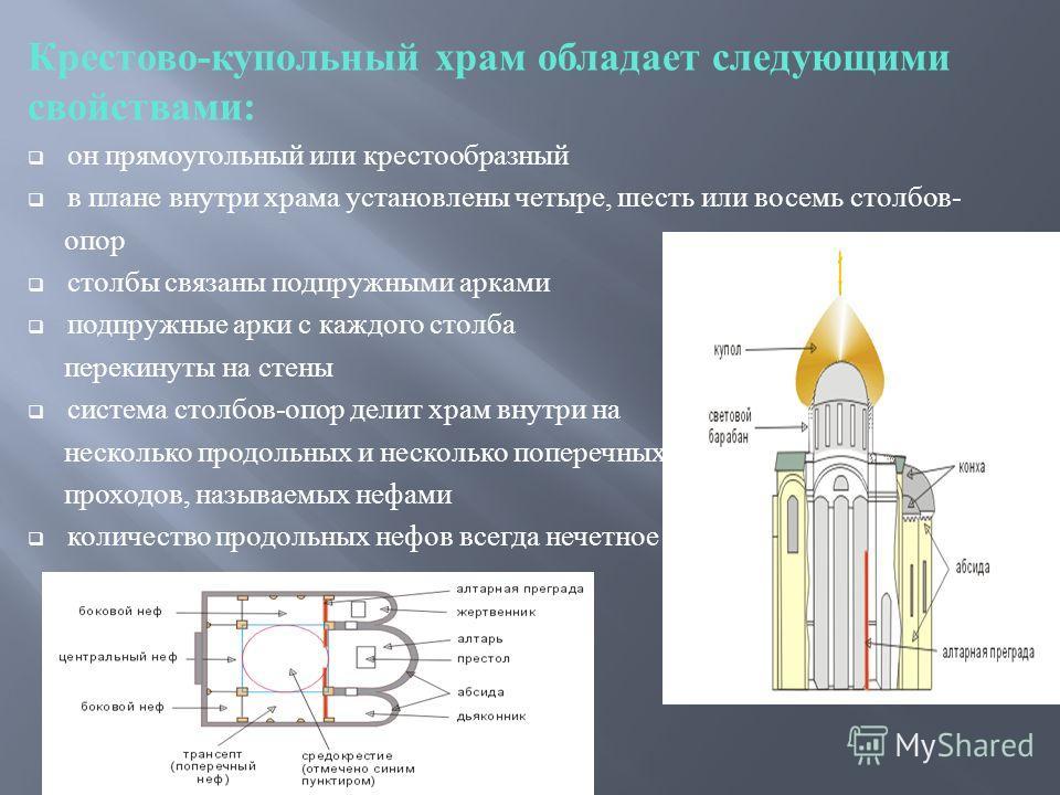 Крестово - купольный храм обладает следующими свойствами : он прямоугольный или крестообразный в плане внутри храма установлены четыре, шесть или восемь столбов - опор столбы связаны подпружными арками подпружные арки с каждого столба перекинуты на с