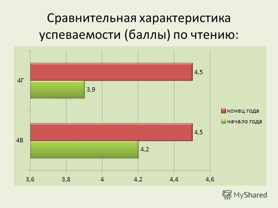 Сравнительная характеристика успеваемости (баллы) по чтению: