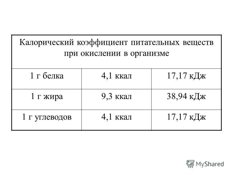 Калорический коэффициент питательных веществ при окислении в организме 1 г белка4,1 ккал17,17 кДж 1 г жира9,3 ккал38,94 кДж 1 г углеводов4,1 ккал17,17 кДж