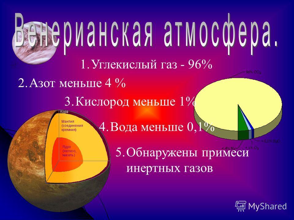 1.Углекислый газ - 96% 2.Азот меньше 4 % 3.Кислород меньше 1% 4.Вода меньше 0,1% 5.Обнаружены примеси инертных газов
