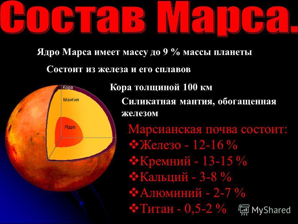 Ядро Марса имеет массу до 9 % массы планеты Состоит из железа и его сплавов Кора толщиной 100 км Силикатная мантия, обогащенная железом Марсианская почва состоит: Железо - 12-16 % Кремний - 13-15 % Кальций - 3-8 % Алюминий - 2-7 % Титан - 0,5-2 %