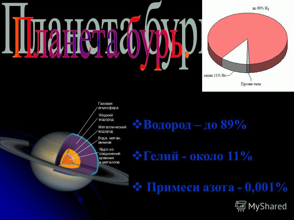 Водород – до 89% Гелий - около 11% Примеси азота - 0,001%