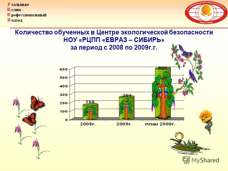 Количество обученных в Центре экологической безопасности НОУ «РЦПП «ЕВРАЗ – СИБИРЬ» за период с 2008 по 2009г.г.