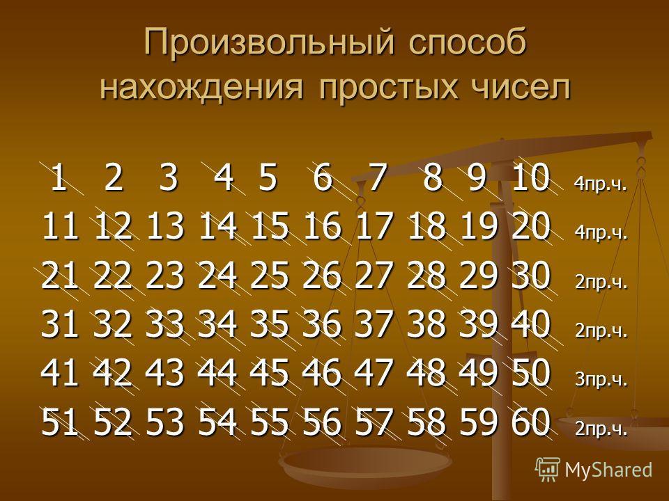 Произвольный способ нахождения простых чисел 1 2 3 4 5 6 7 8 9 10 4пр.ч. 1 2 3 4 5 6 7 8 9 10 4пр.ч. 11 12 13 14 15 16 17 18 19 20 4пр.ч. 21 22 23 24 25 26 27 28 29 30 2пр.ч. 31 32 33 34 35 36 37 38 39 40 2пр.ч. 41 42 43 44 45 46 47 48 49 50 3пр.ч. 5
