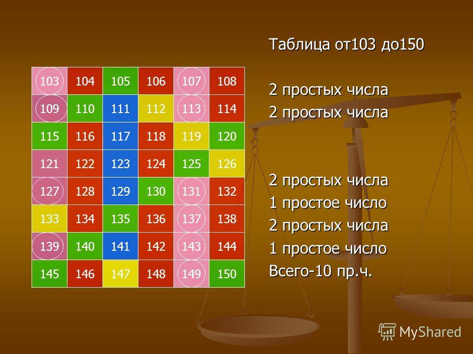 103105104107106108 109111110113112114 115117116119118120 121123122125124126 127129128131130132 133135134137136138 139141140143142144 145147146149148150 Таблица от103 до150 2 простых числа 1 простое число 2 простых числа 1 простое число Всего-10 пр.ч.