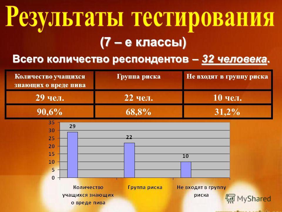 (7 – е классы) Всего количество респондентов – 32 человека. Количество учащихся знающих о вреде пива Группа рискаНе входят в группу риска 29 чел.22 чел.10 чел. 90,6%68,8%31,2%