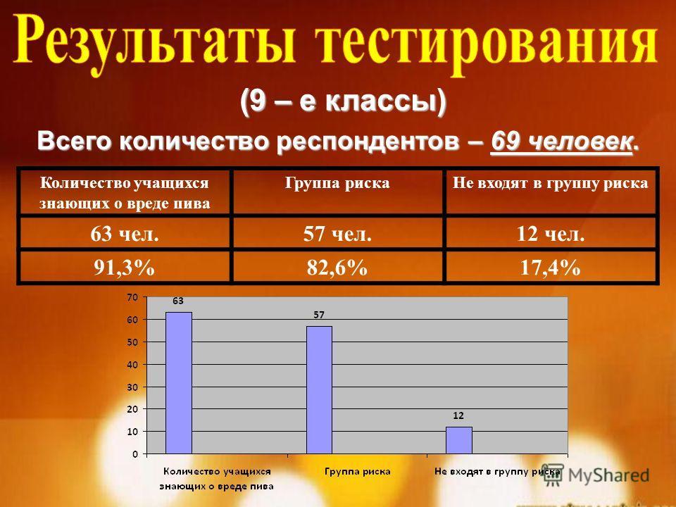 (9 – е классы) Всего количество респондентов – 69 человек. Количество учащихся знающих о вреде пива Группа рискаНе входят в группу риска 63 чел.57 чел.12 чел. 91,3%82,6%17,4%