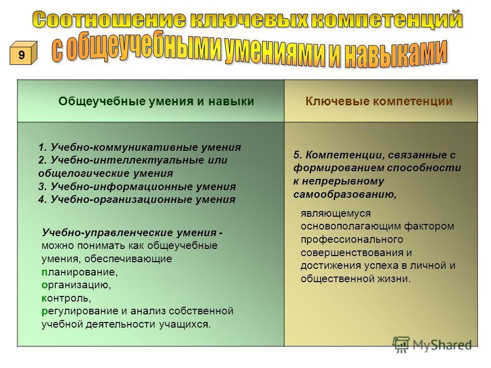 Общеучебные умения и навыкиКлючевые компетенции 5. Компетенции, связанные с формированием способности к непрерывному самообразованию, являющемуся основополагающим фактором профессионального совершенствования и достижения успеха в личной и общественно