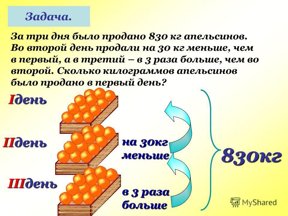Задача. За три дня было продано 830 кг апельсинов. Во второй день продали на 30 кг меньше, чем в первый, а в третий – в 3 раза больше, чем во второй. Сколько килограммов апельсинов было продано в первый день? Iдень IIдень на 30кг меньше 830кг IIIдень