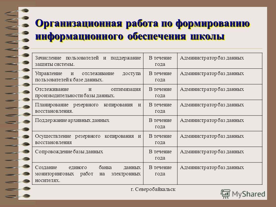 г. Северобайкальск Организационная работа по формированию информационного обеспечения школы Организационная работа по формированию информационного обеспечения школы Зачисление пользователей и поддержание защиты системы. В течение года Администратор б