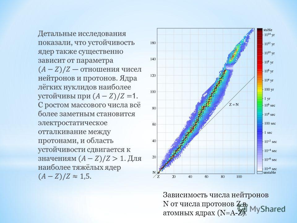 Зависимость числа нейтронов N от числа протонов Z в атомных ядрах (N=A-Z).