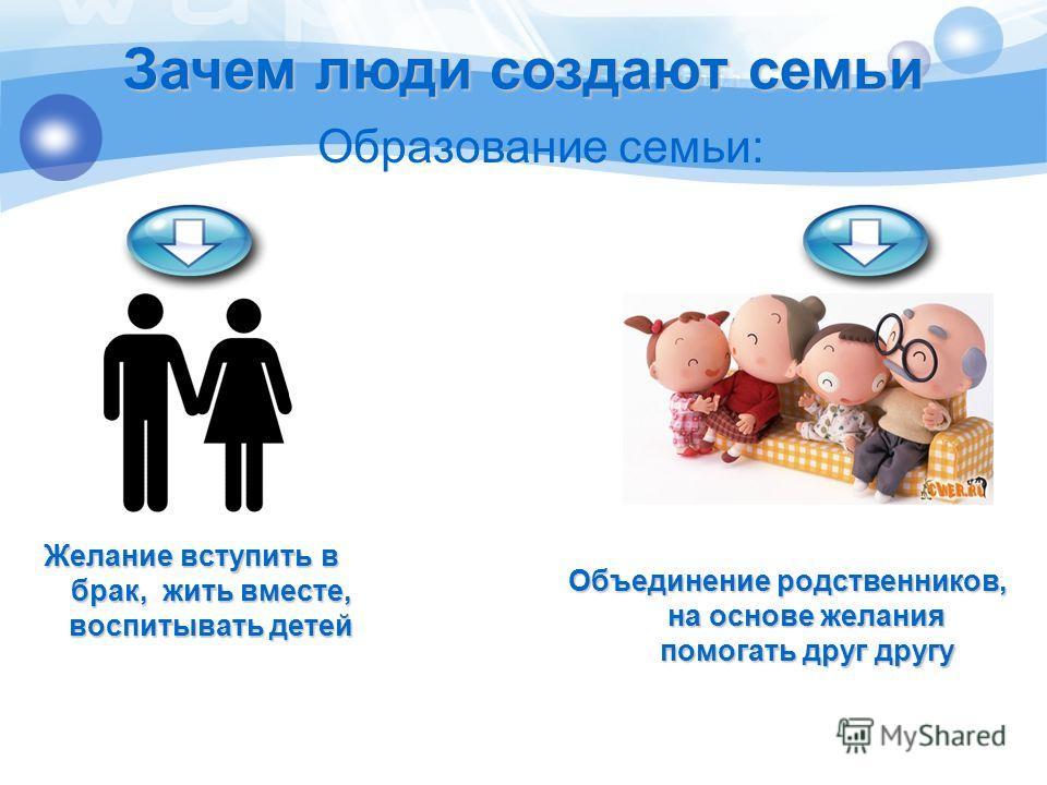 Желание вступить в брак, жить вместе, воспитывать детей Образование семьи: Объединение родственников, на основе желания помогать друг другу