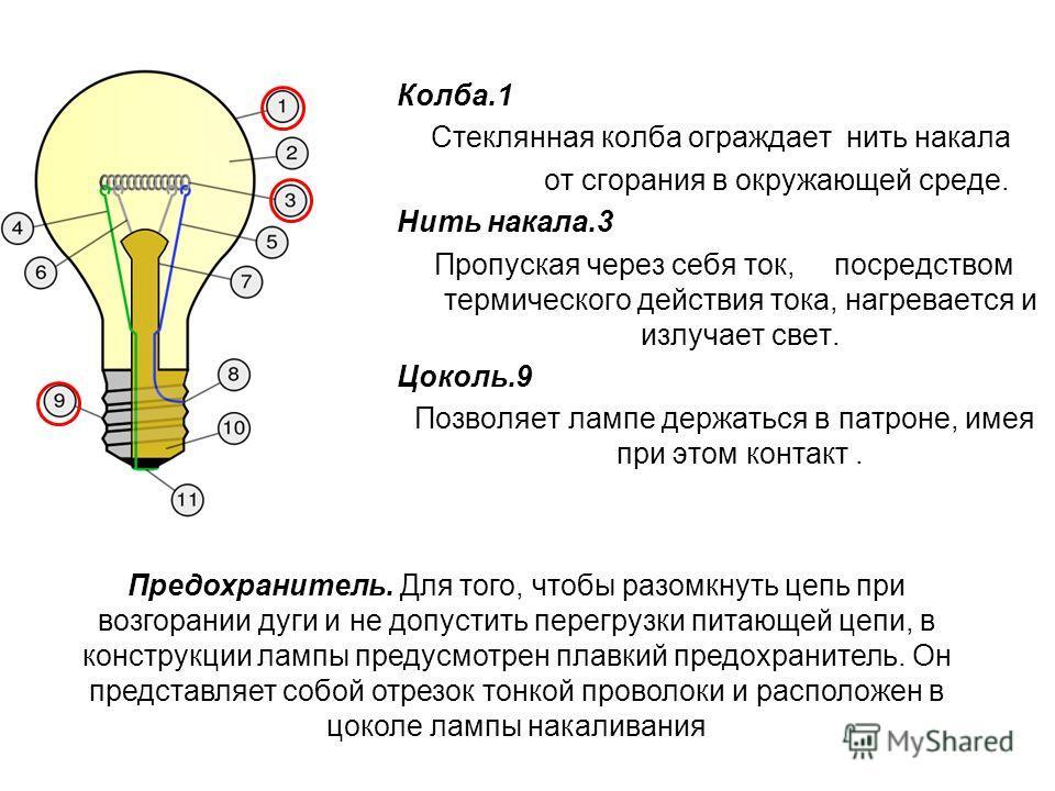 Колба.1 Стеклянная колба ограждает нить накала от сгорания в окружающей среде. Нить накала.3 Пропуская через себя ток, посредством термического действия тока, нагревается и излучает свет. Цоколь.9 Позволяет лампе держаться в патроне, имея при этом ко