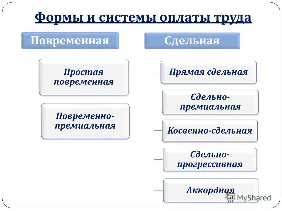 Презентация на тему Системы оплаты труда и ее формы Скачать  Формы и системы оплаты труда Повременная Сдельная 5 Формы
