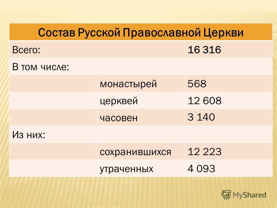 Состав Русской Православной Церкви Всего:16 316 В том числе: монастырей568 церквей12 608 часовен 3 140 Из них: сохранившихся12 223 утраченных4 093