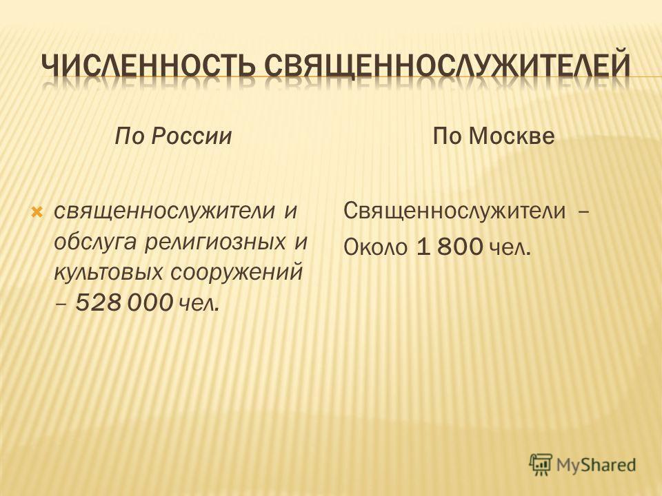 По России священнослужители и обслуга религиозных и культовых сооружений – 528 000 чел. По Москве Священнослужители – Около 1 800 чел.